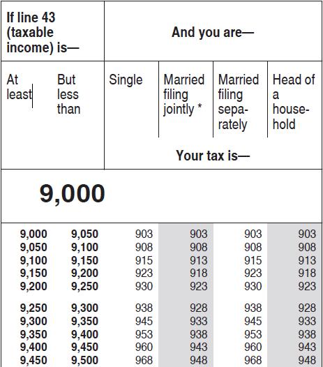 TaxTable